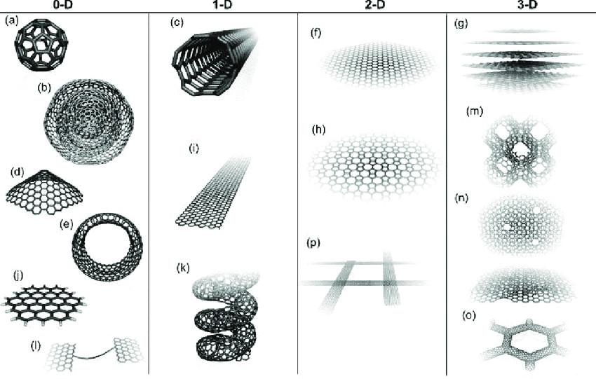 0da 3d allotropes of sp 2 carbon fullerene a onion b nanocone download scientific diagram