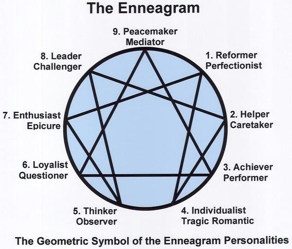the 9 types of enneagram personalities understanding yourself and others