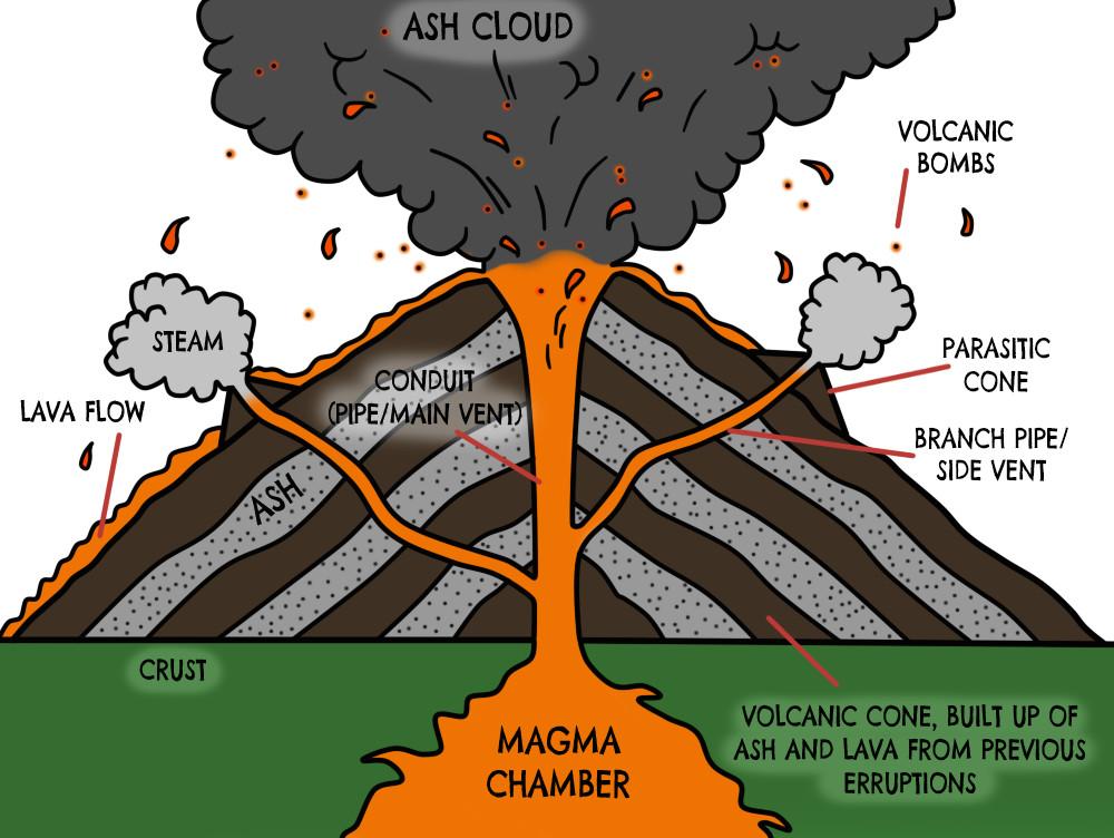 volcano diagram google search