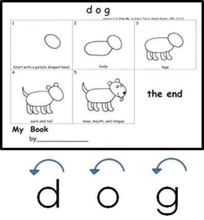 free draw a dog download kindergarten handwriting matters dog and cat are anchor words in our kindergarten friendly handwriting phonics