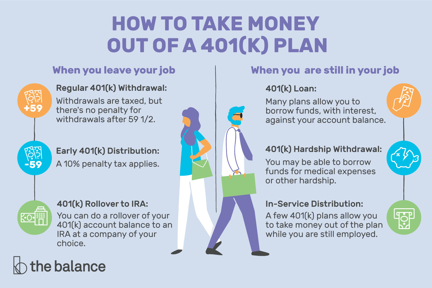Drawing 401k at 59 1 2 How to Take Money Out Of A 401 K Plan