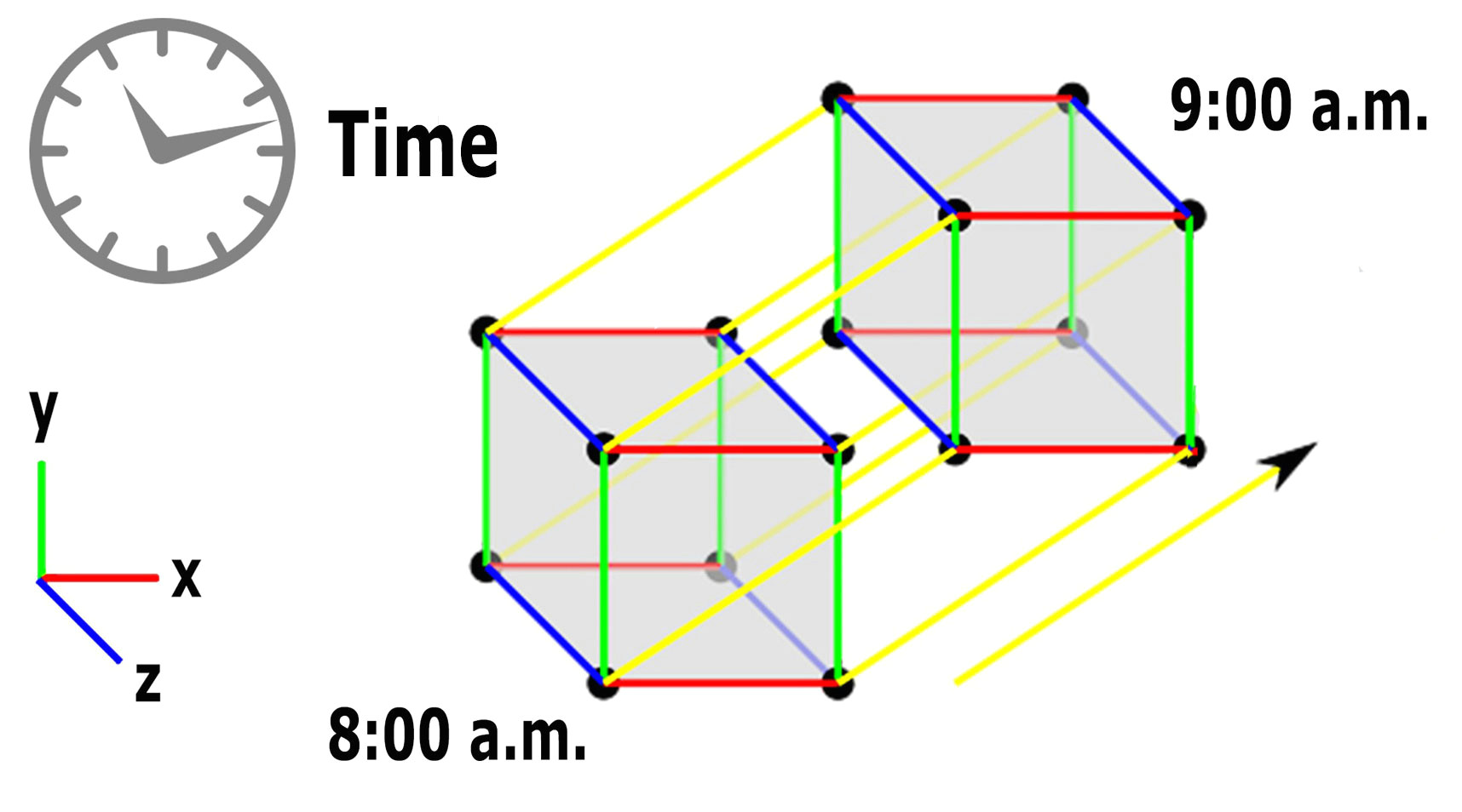 time for the fourth dimension and the space time continuum