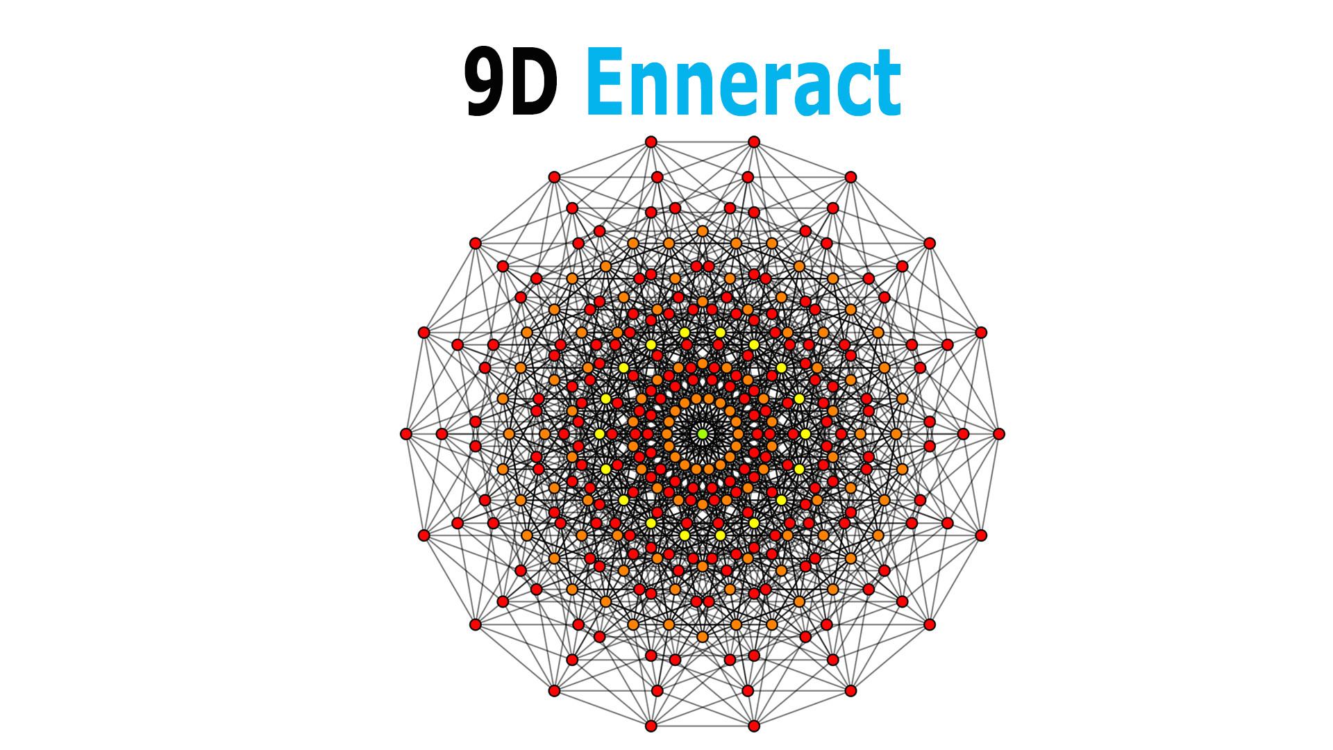 in geometry as we increase the number of dimensions their shapes will get more and more complicated to understand using our eyes
