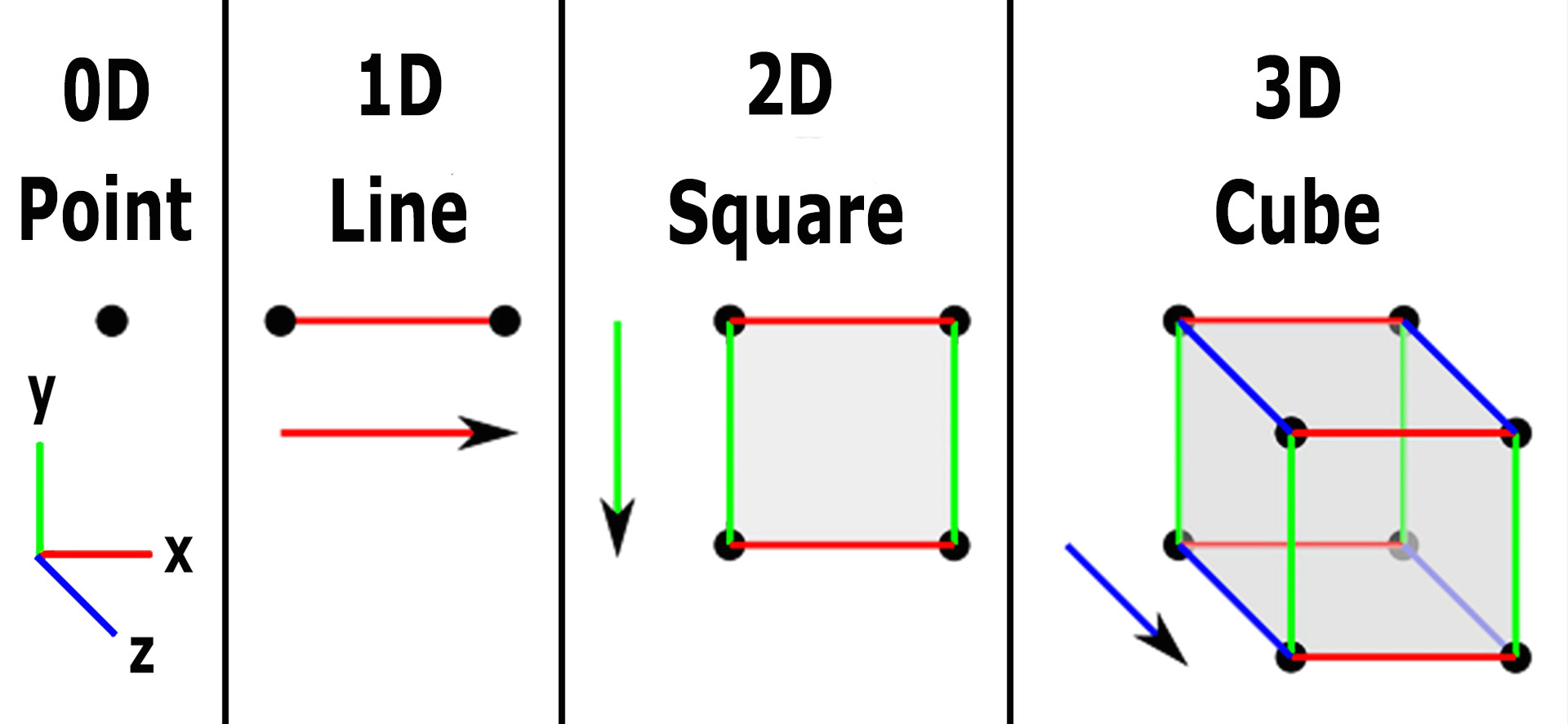 image showing the first three dimensions for the geometry of fourth dimension and the space 0d