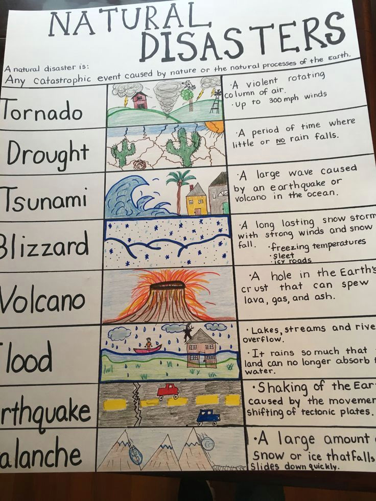 natural disaster anchor chart for my 4th grade class i hate the earthquake drawing but was drawing a blank