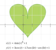 drawing hearts on a graphing calculator