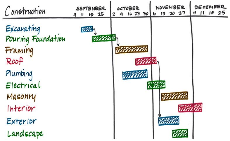 cpm gantt chart