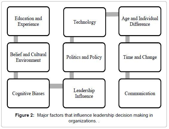 entrepreneurship organization management major factors making