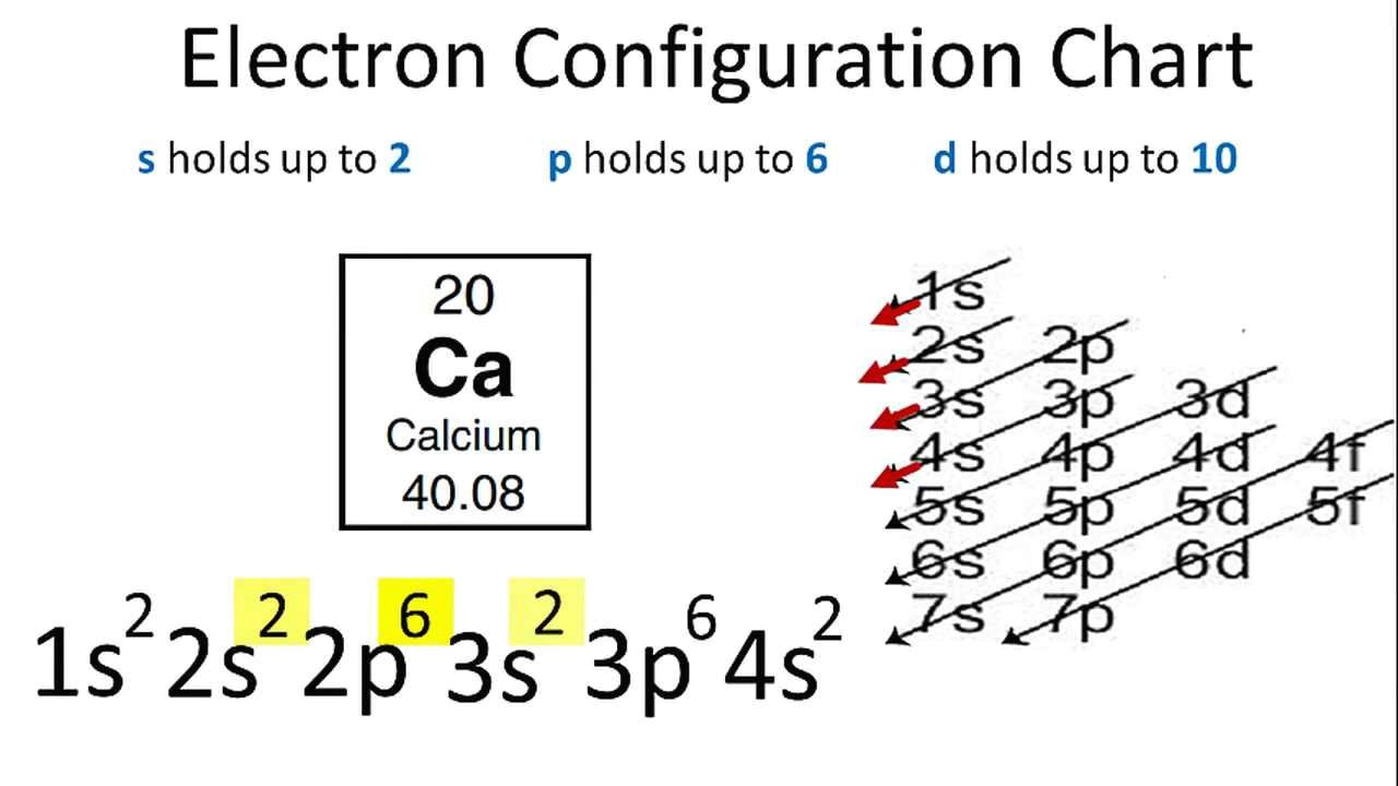 Drawing Electron Configuration Calcium Electron Configuration Youtube