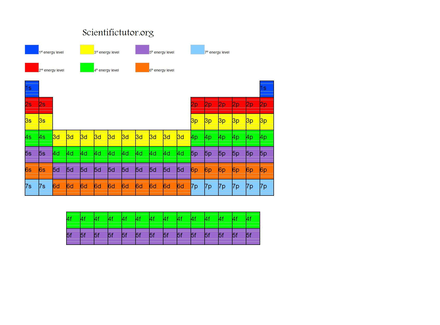 energy level periodic table the electron configuration