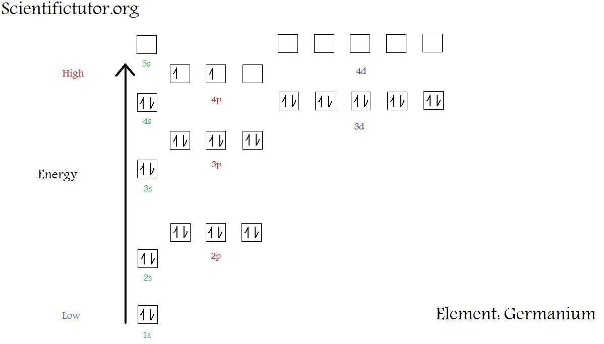 new electron diagram germanium