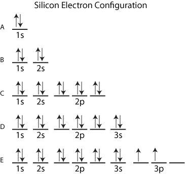 examples of silicon electron configuration