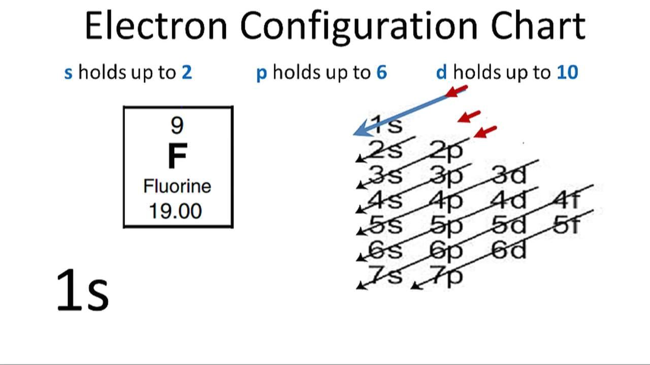 fluorine electron configuration