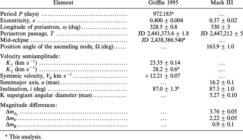 f aurigae orbital elements