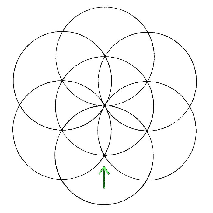 the two circles drawn in the previous step should intersect at a single point with the original circle put your metal tip on that point and draw the sixth