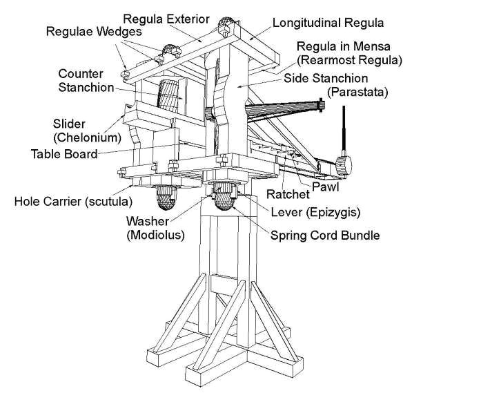 inventions archimedes catapults 1