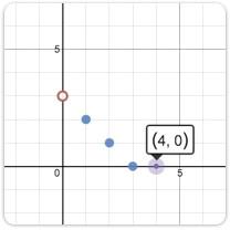 explore example graphs