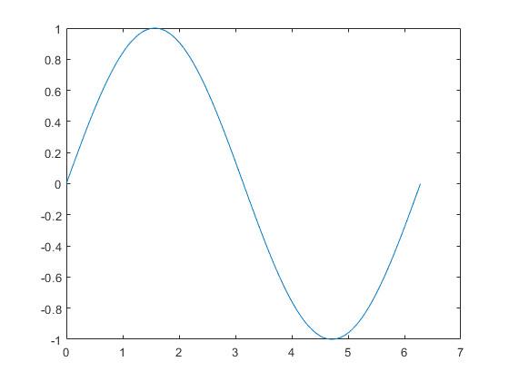 x 0 pi 100 2 pi y sin x plot x y