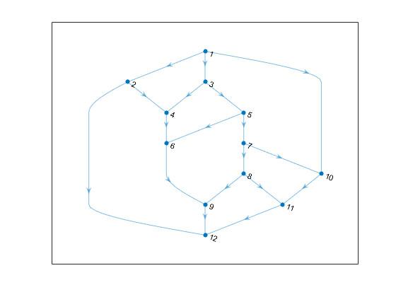 adjust graphplot properties