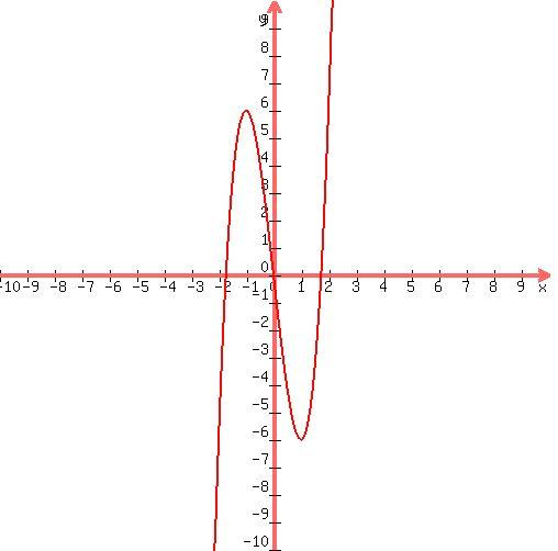 0d 0agraph 28500 2c500 2c 10 2c10 2c