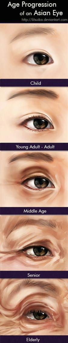 age progression of an asian eye