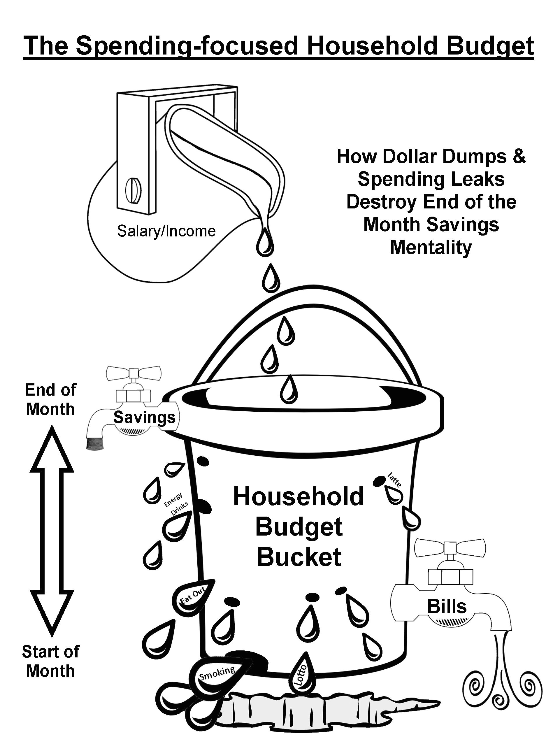 the leaky spending focused household budget bucket savings is delayed till the end