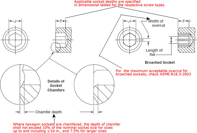 dimensions of hex sockets