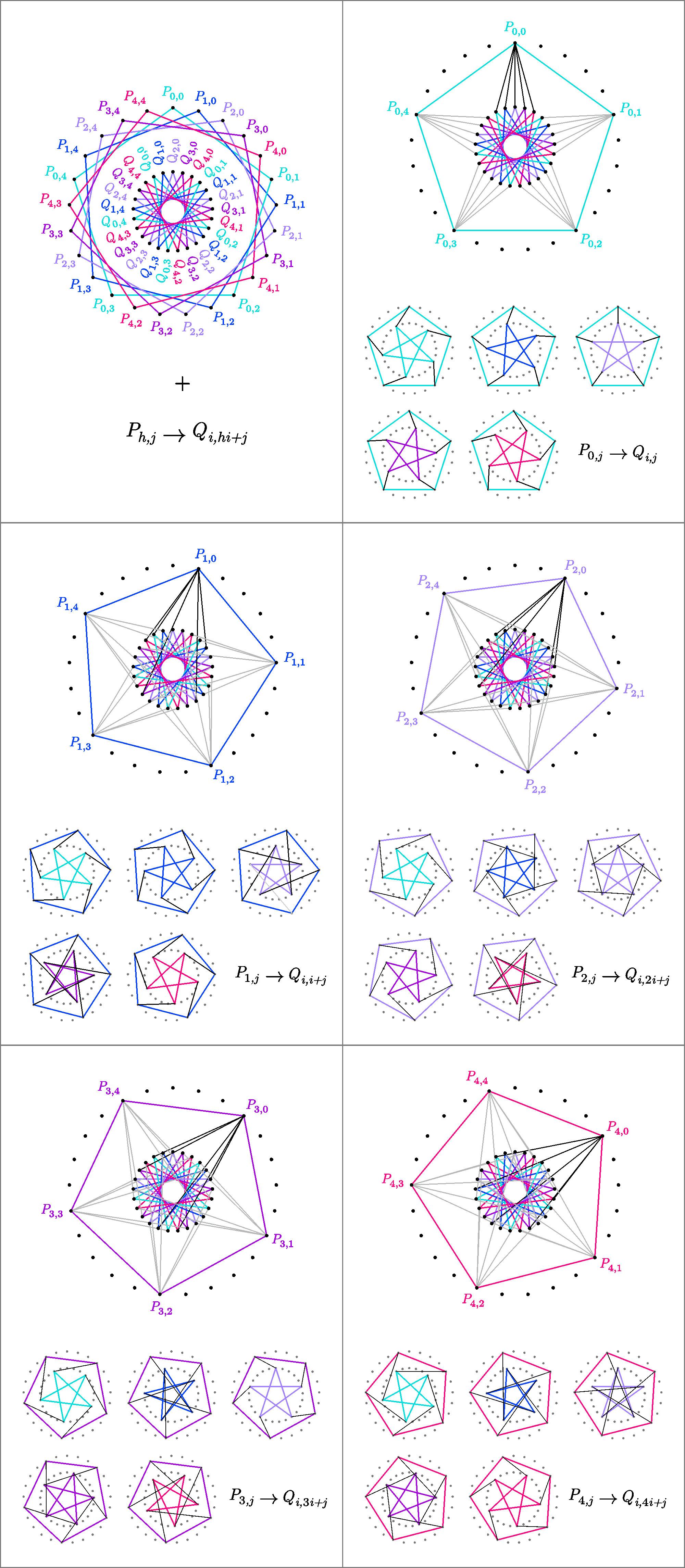 hoffman singleton graph construction and petersen subgraphs felix de la fuente