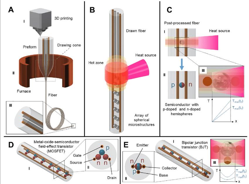 lsi fi conceptual schematics of the vlsi fi technique representing the 2d 1d 0d png
