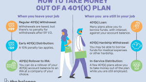 Drawing 401k at Age 70 How to Take Money Out Of A 401 K Plan