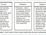 Drawing Connections Between Things that Occur In Sequence the Influence Of Decision Making In organizational Leadership and