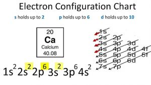 Drawing Electron Configuration Calcium Electron Configuration Youtube