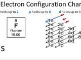 Drawing Electron Configuration Fluorine Electron Configuration Youtube