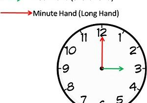 Drawing Hands On Clock Half Past Clocks Questions and Answers