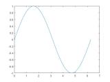 Drawing X Y Z Graph 2 D Line Plot Matlab Plot Mathworks nordic