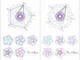 R Drawing Graphs Hoffman Singleton Graph Visual Insight